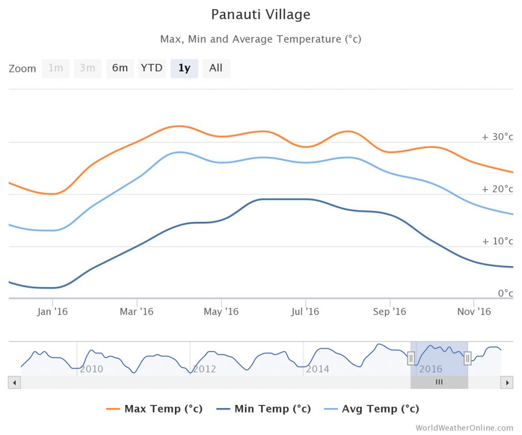 Panauti Temperature Chart