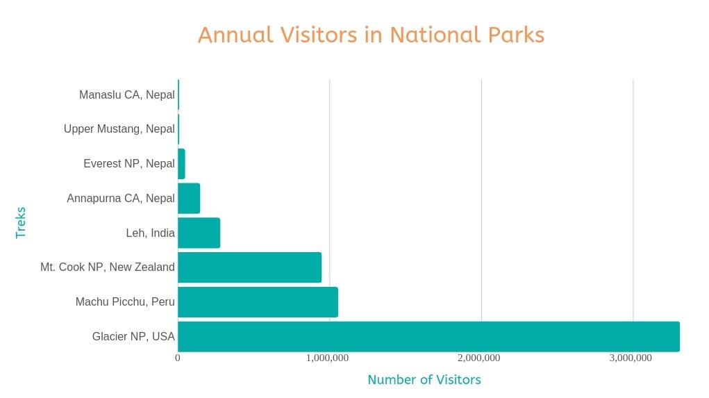 Annual Number of hikers in popular trekking areas