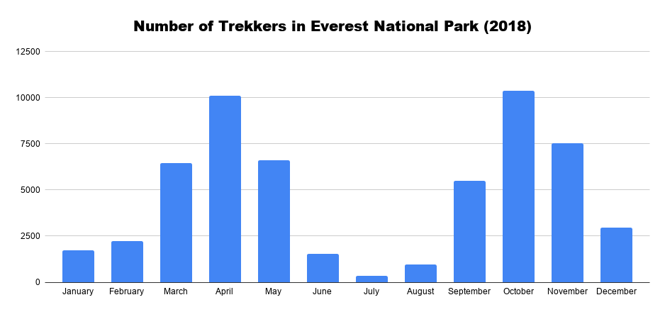Number of Trekkers in Everest National Park (2018)