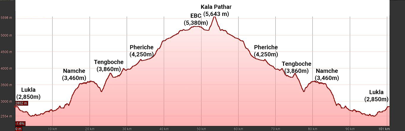 Everest Base Camp Trek Elevation Profile